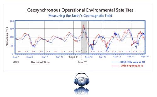 yes coaching blog: magnetometri (satelliti meteorologici nello spazio) della National Oceanic and Atmospheric Administration (NOAA) usati per misurare le fluttuazioni del campo magnetico terrestre