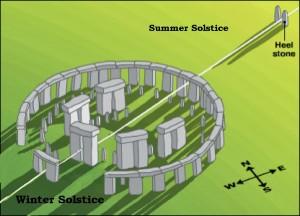 Come usare il solstizio d'estate con il Blog di yes Coaching